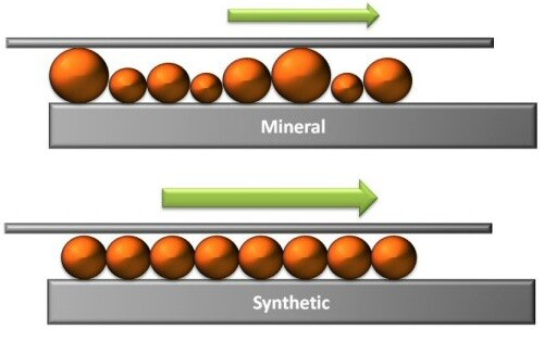 Minerale olie vs synthetische olie