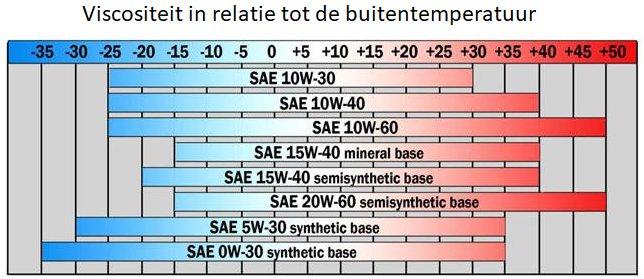 Viscositeit motorolie buitentemperatuur